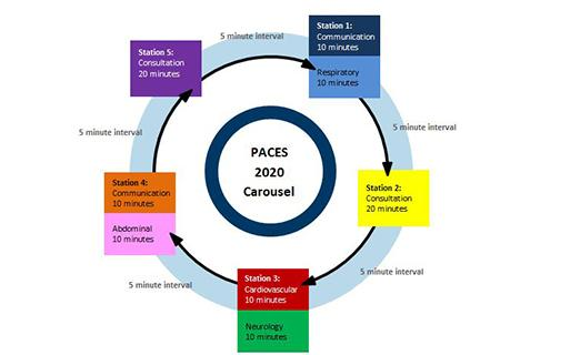 PACES 2020: Candidates and trainees, get ready for positive changes from September 2020